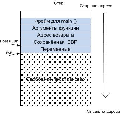 Примеры переполнение буфера
