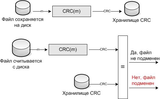 ИБиЗИ Лекция Контроль целостности данных Хеш функции  Рис Контроль целостности с помощью контрольной суммы