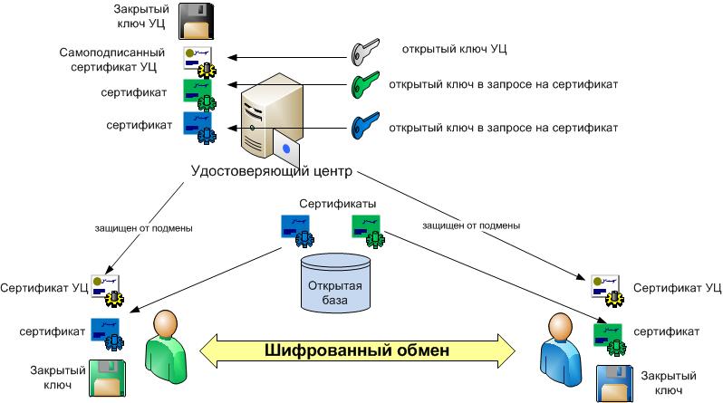 Создание сайта подключение файла к документу методом связывания