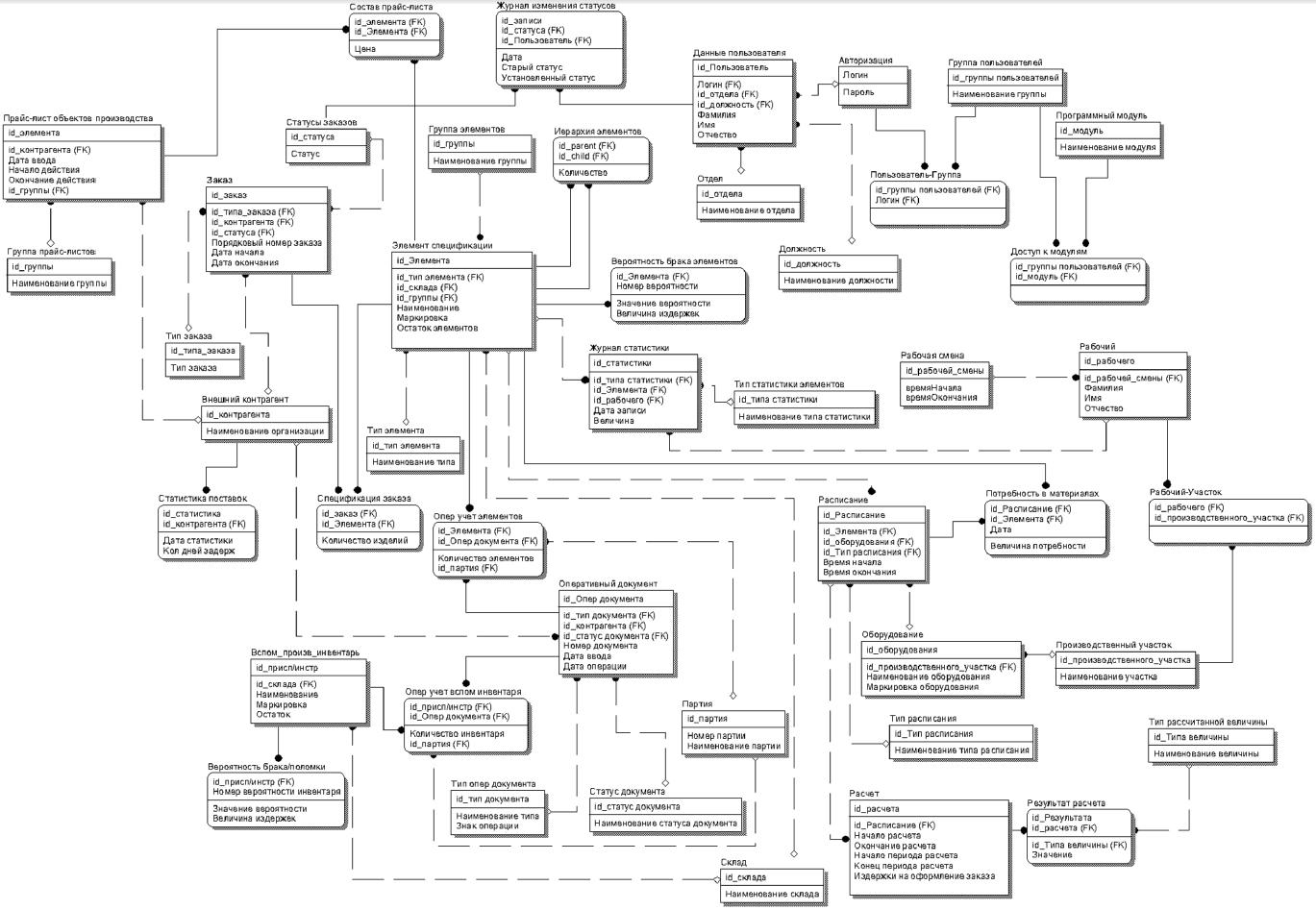 пример разработки концептуальная схема базы данных