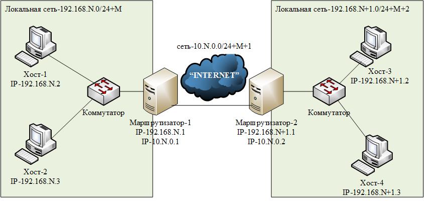 Как сделать сеть с одного роутера